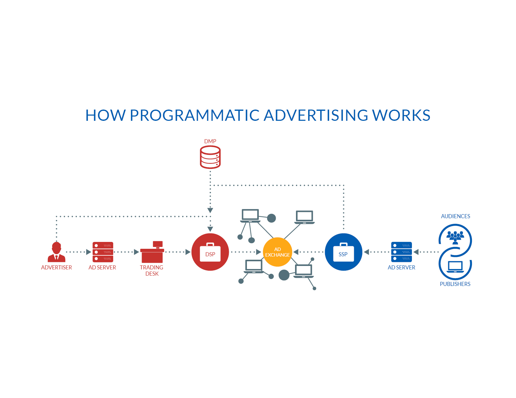 Programmatic glossary: Do you know your PMPs from your OMPs?